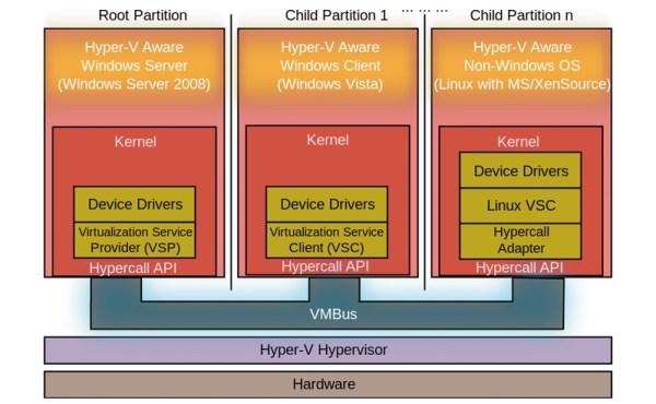 Esquema del funcionamiento de Hyper-V extraído de Wikipedia