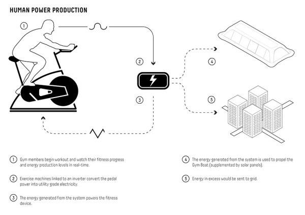 floating-gym-power-generator-paris-paris-carlo-ratti-associati-6