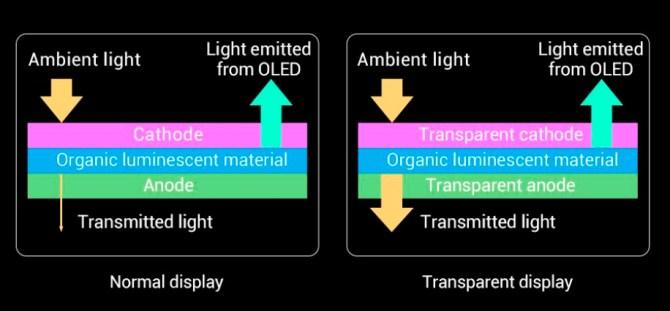 Xiaomi OLED transparente para cámara bajo pantalla