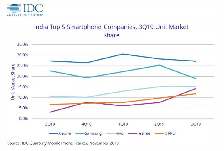 India Top 5 Smartphones, Xiaomi Samsung, Vivo, Realme, y Oppo