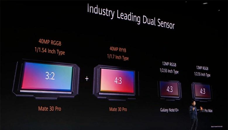 Tamaño de los sensores del Huawei Mate 30 Pro