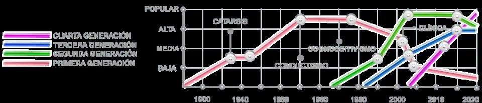 estadísticas generaciones de terapia