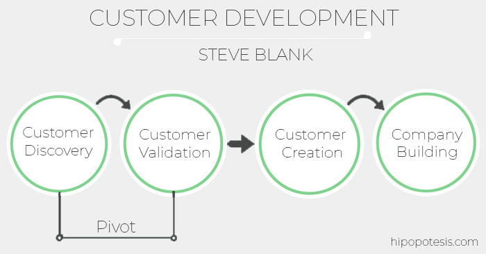 Customer Development Steve Blank en Hipopotesis. Customer Discovery. Customer Validation. Customer Creation. Company Building.