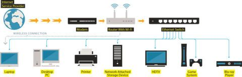 How to Ditch WiFi for a HighSpeed, EtherWired Home