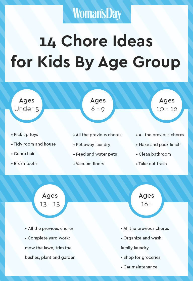 14 Chore Ideas For Kids Based On Their Age Easy Chore Ideas For Families