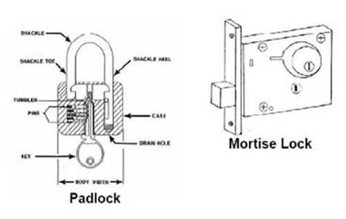 Locks for securing explosives, ATF