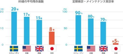 Image result for 日本 80歳 歯 平均 残存
