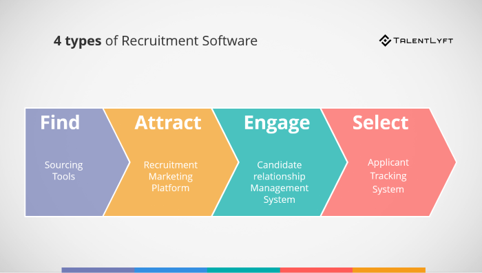 4-types-of-Recruitment-Software