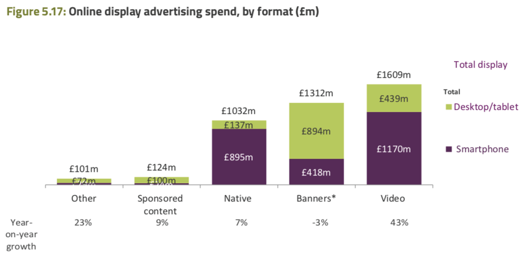 Online advertising spend by format
