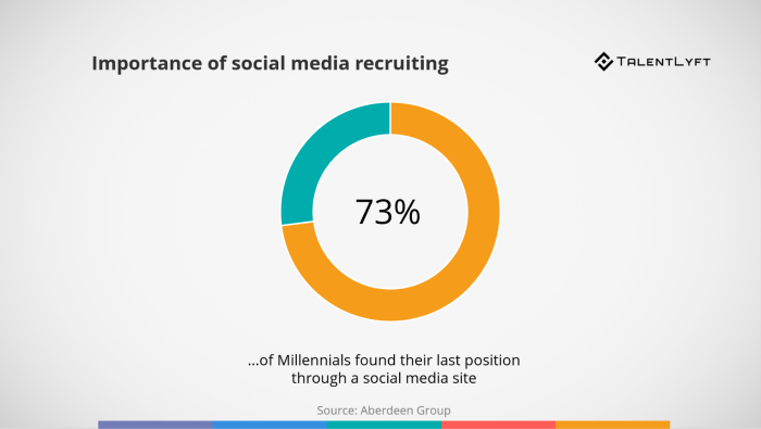 Finding-jobs-on-social-media