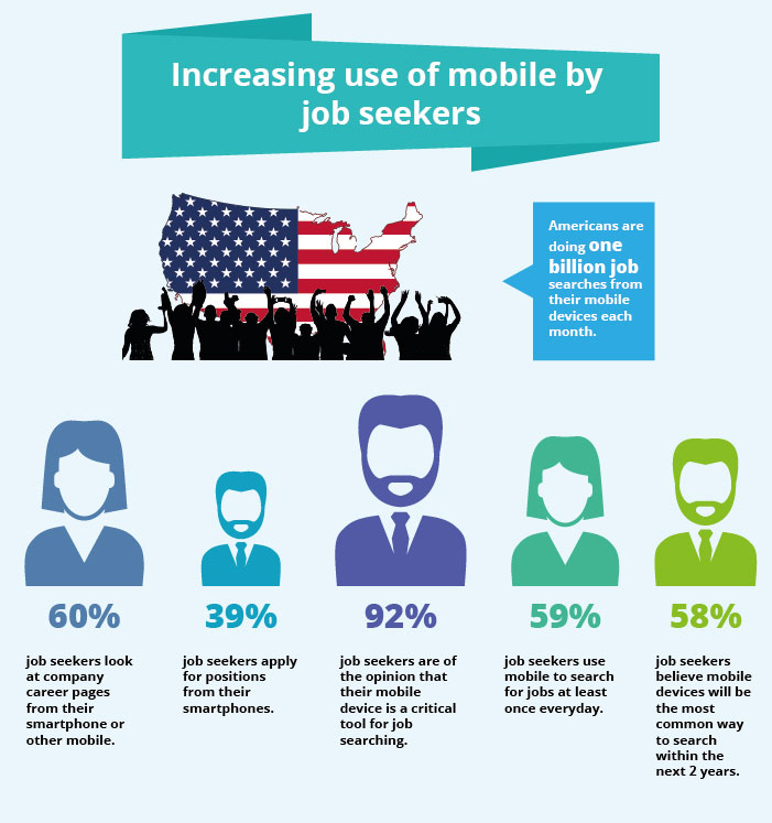 Increasing use of mobile by job seekers