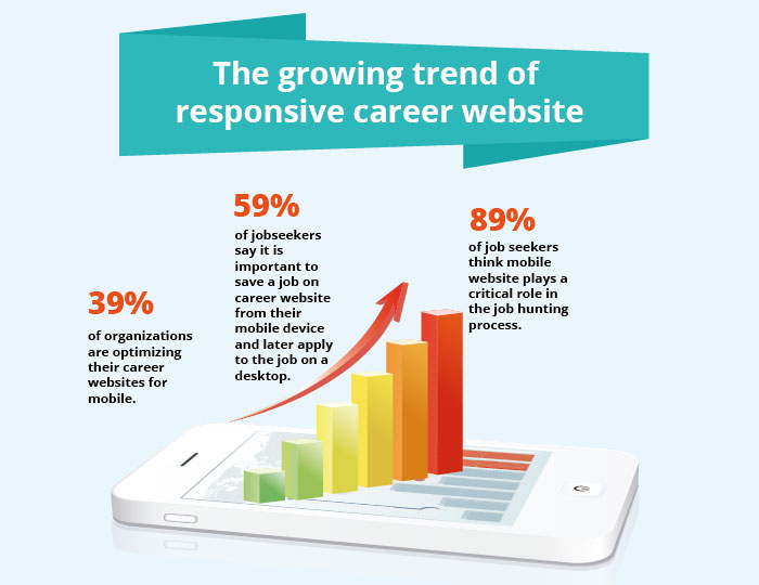 The growing trend of responsive career website