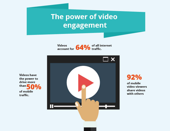 The power of video engagement