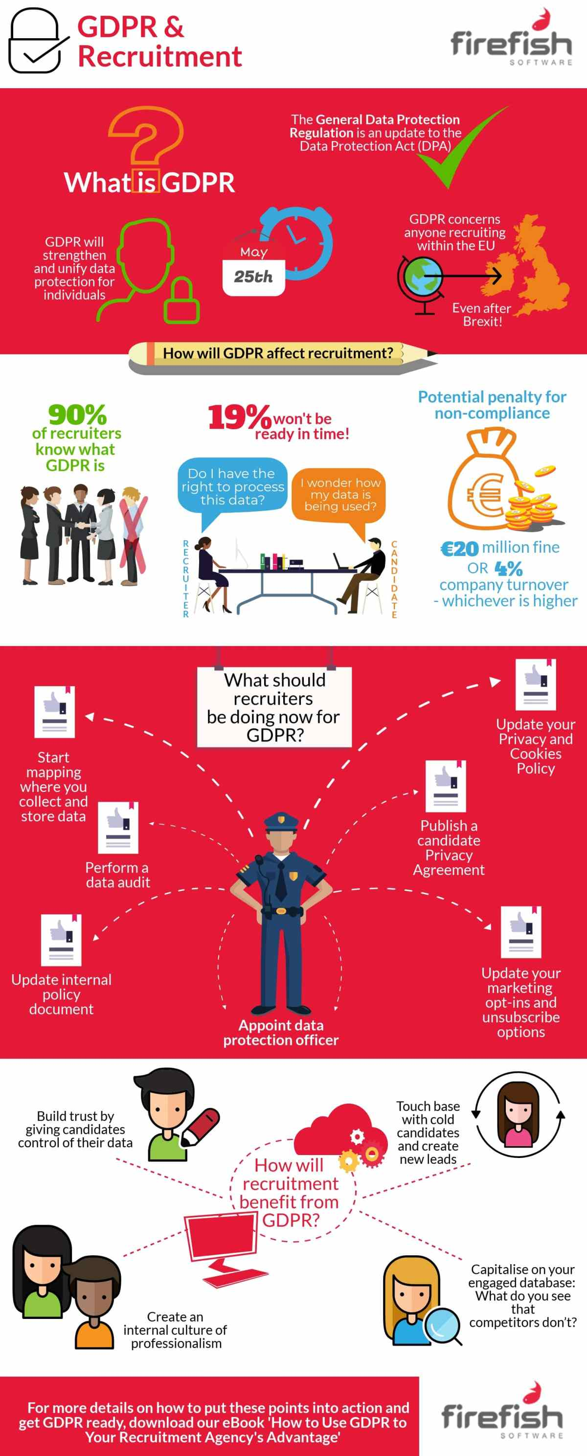 An Infographic showing facts about GDPR by Firefish Software