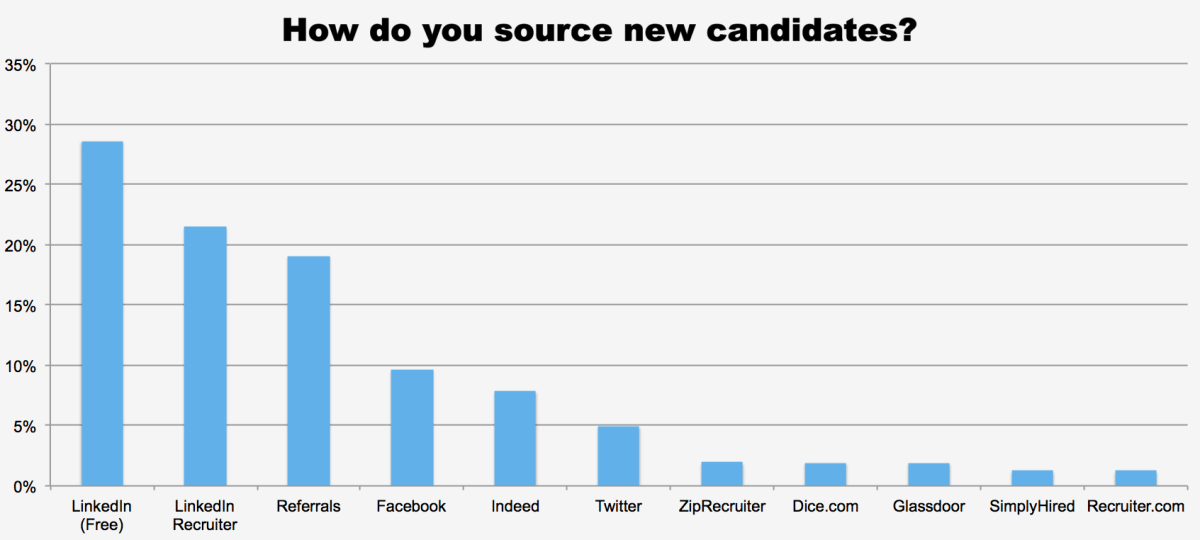How do you source new candidates?