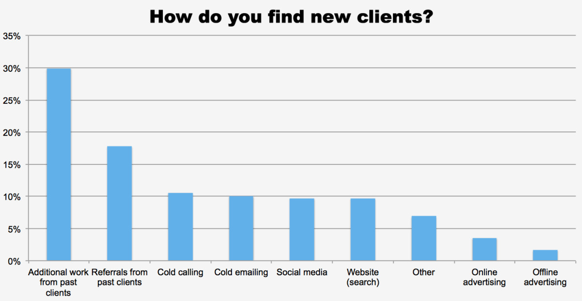How do you find new clients?