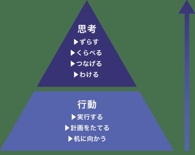 system_pyramid