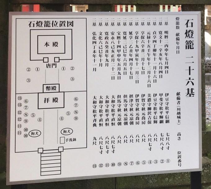 仙波東照宮石燈籠
