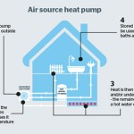 Is an air source heat pump a good option for your home heating?