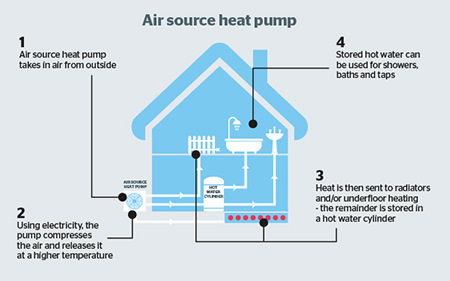Air source heat pump diagram