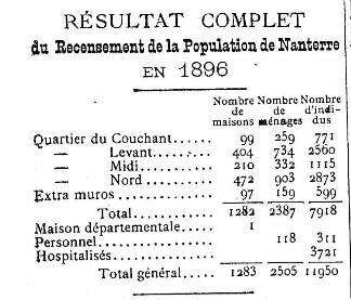 recensement1896