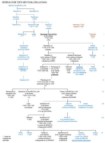 Généalogie des Mévouillon-Lachau