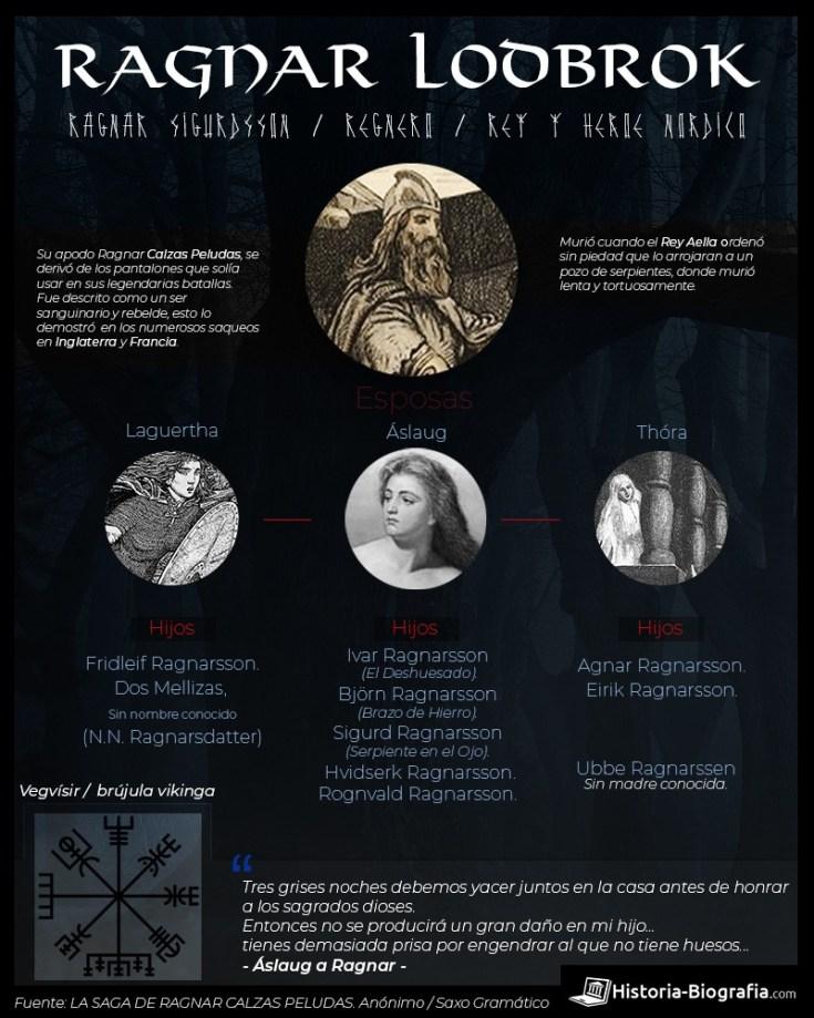 Infografía de Ragnar