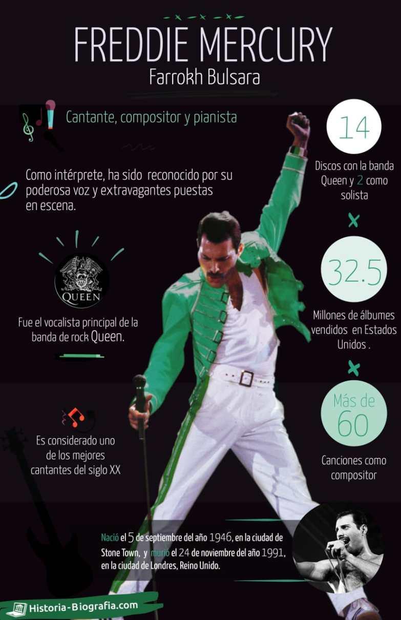 Freddie Mercury Infografía