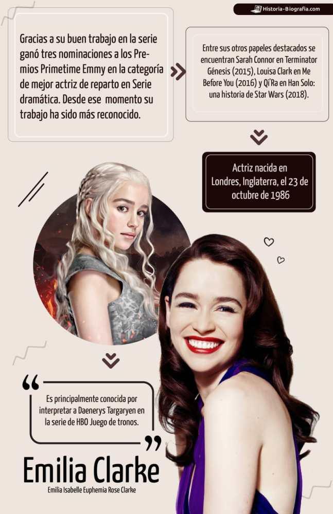 Emilia Clarke Infografía