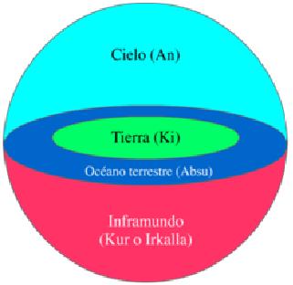 Esquema que explica la cosmología sumeria, parte de la religión en mesopotamia