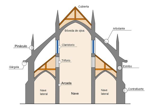 Estructura de una catedral de arte gótico