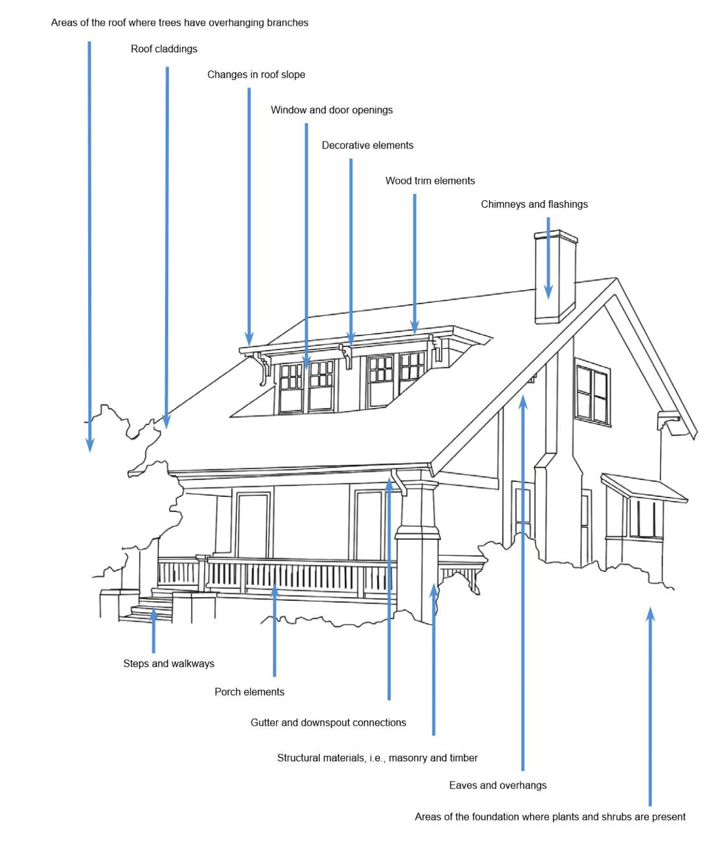 Vunlerable Exterior Parts Of A Historic Home