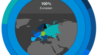 Ancestry DNA testing