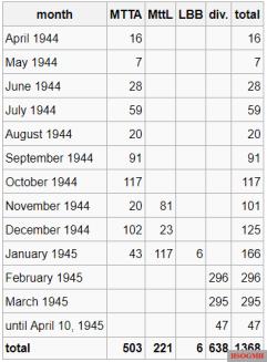 Construction figures of the Me 262 until April 10, 1945.
