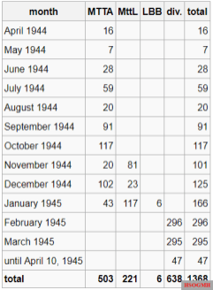 Construction figures of the Me 262 until April 10, 1945.