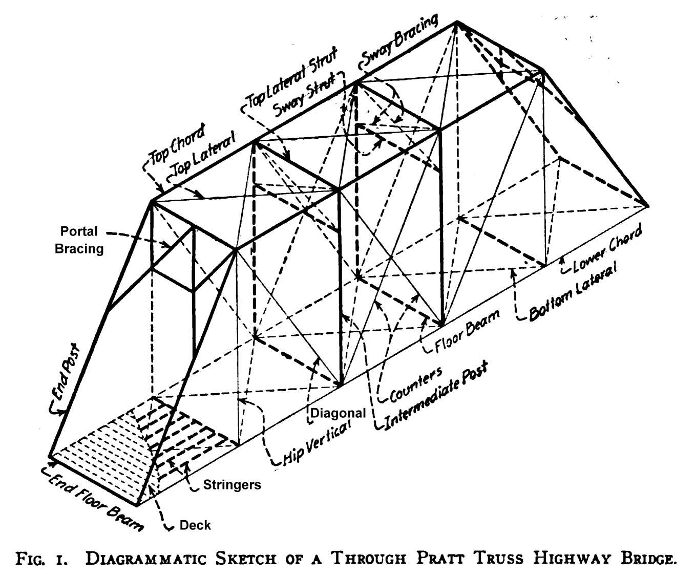 Warren Truss Bridge Diagram The First Truss Was Probably A