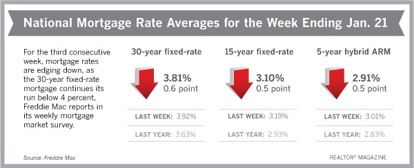 2016 Interest Rate Graph