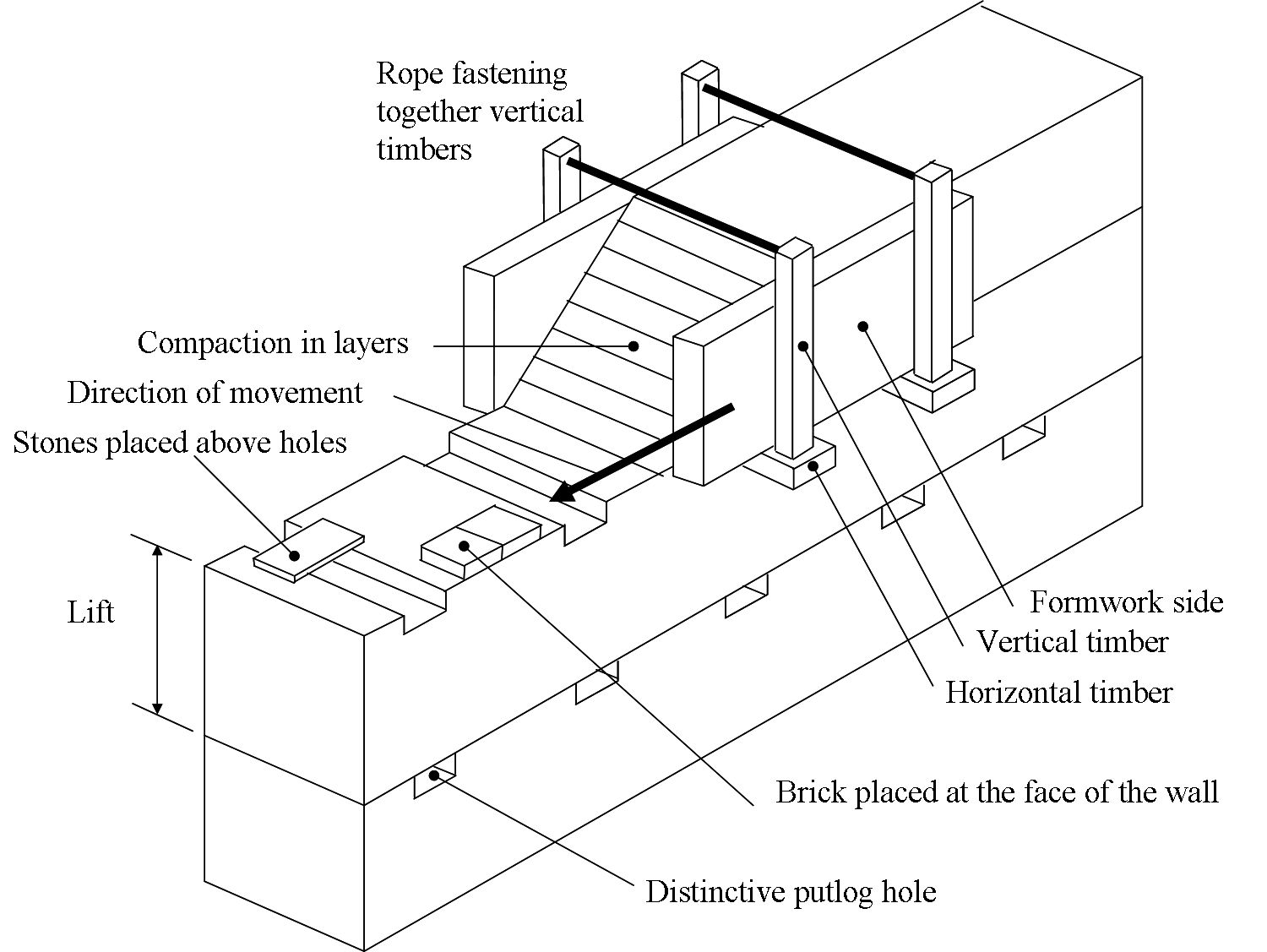 Rammed Earth Wall Construction Diagram