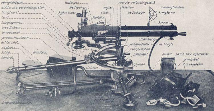 M.08 Schwarzlose met (luchtdoel)affuit toebehoren (foto: www.grebbeberg.nl)