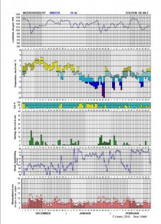 De winter van 1942 was de  derde en tevens de strengste van drie opeenvolgende barre winters aan het begin van de Tweede Wereldoorlog. Let op de ongekende temperatuursprongen, zelfs tot minus vijf-en-twintig! Let wel: de laatste Oorlogswinter, ook wel als de Hongerwinter aangemerkt, 1944/1945, hoort er niet bij. In januari 1945 was er een paar weken veel ijs en sneeuw. Maar meteorologisch gezien was het een normale en zeker geen strenge winter. Soms wordt dat laatste nog wel beweerd, zoals onlangs in de film over de Laatste dagen van Anne Frank. De omstandigheden (geen of weinig verwarming, honger)  maakten het koud. (Statistiek Folkert Ynsen, Stiens)