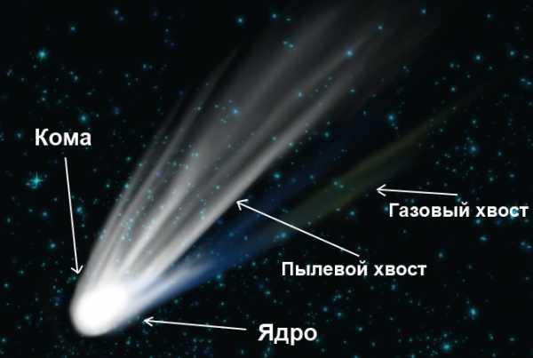 Комета с хвостом – Почему у кометы есть хвост? — Детская ...
