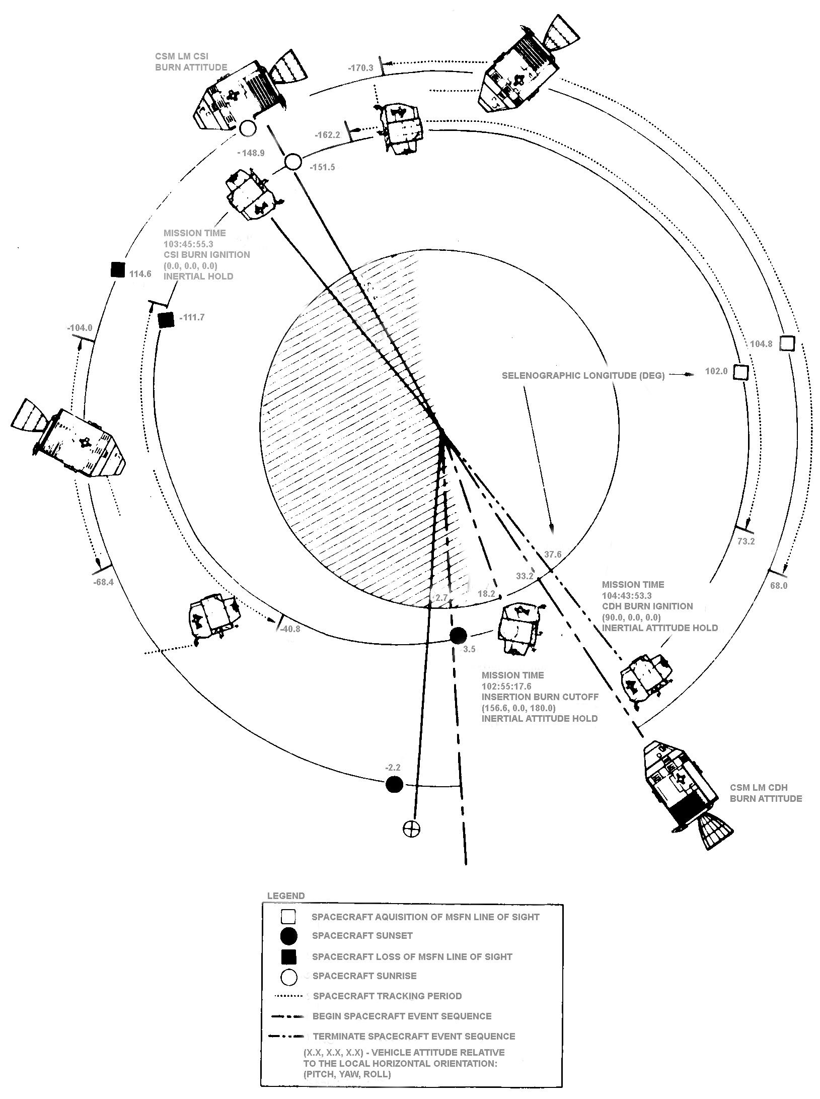 Apollo 10 Flight Journal