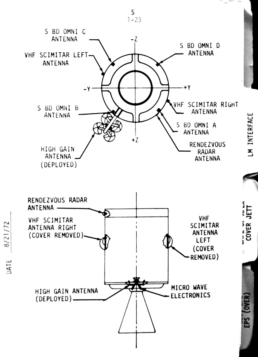 Diagram csm antenna positions