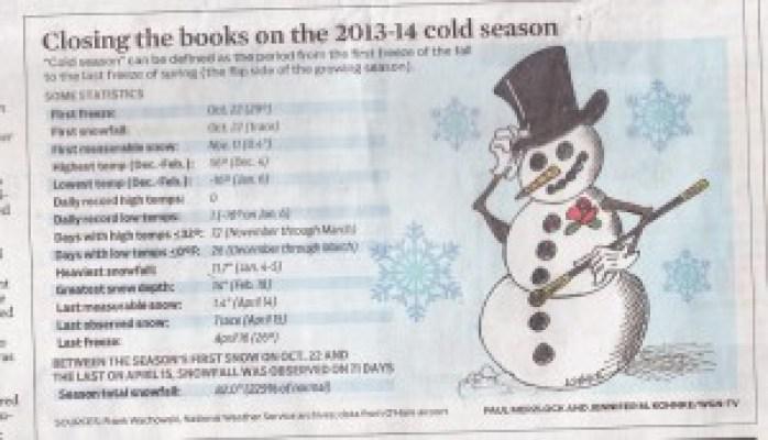 Winter Weather 2013-14