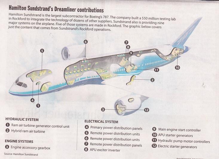 Hamilton Sundstrand Dreamliner