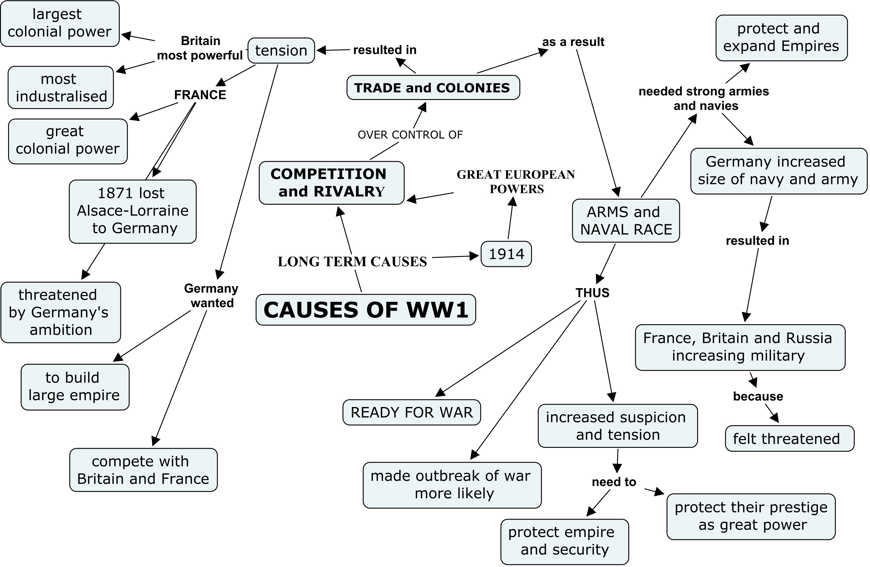 History3b Causes Of World War 1