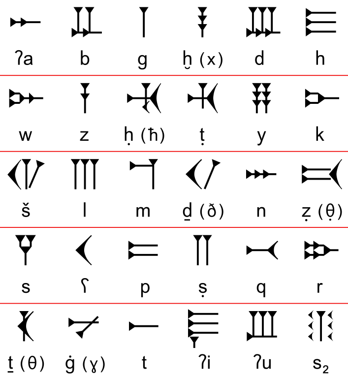 Ugarit and the Origins of Alphabet - History and Archaeology
