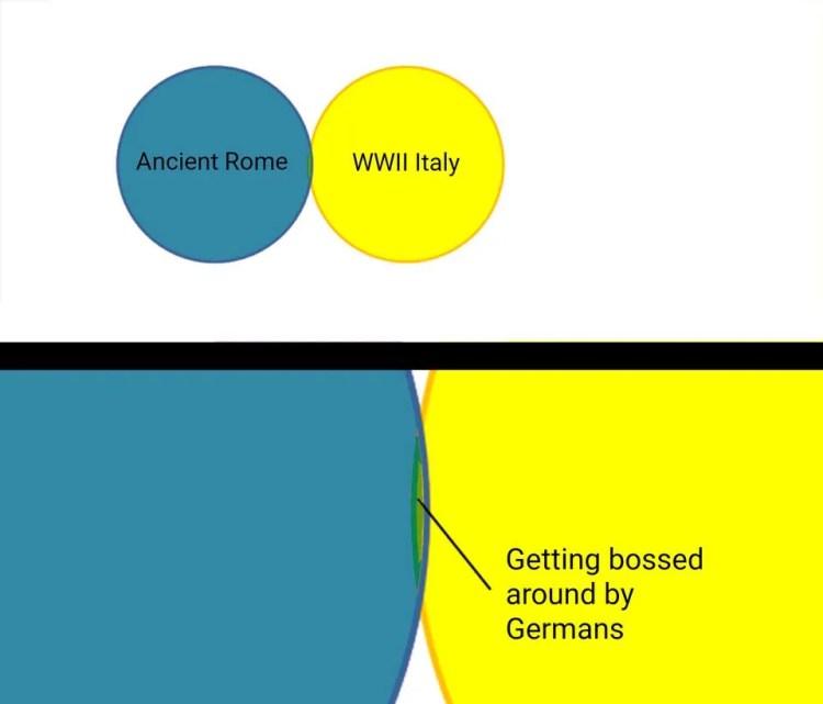 Italy History Memes