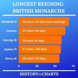 Read more about the article 5 Longest Reigning British Monarchs