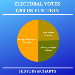 Read more about the article Electoral Votes in the 1789 US Election